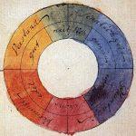 Modello di Johann Wolfgang van Goethe della ruota dei colori (1810)